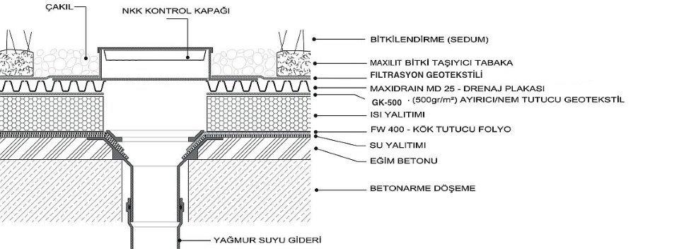 Maxidrain 25 Perforated Drainage Boards